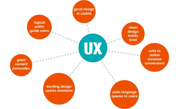 essential-skills-content-marketing3