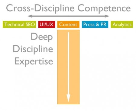 essential-skills-content-marketing4
