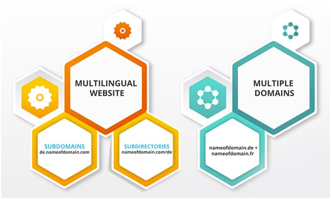 What's Better? Multilingual WordPress Websites or Websites on Subdomains